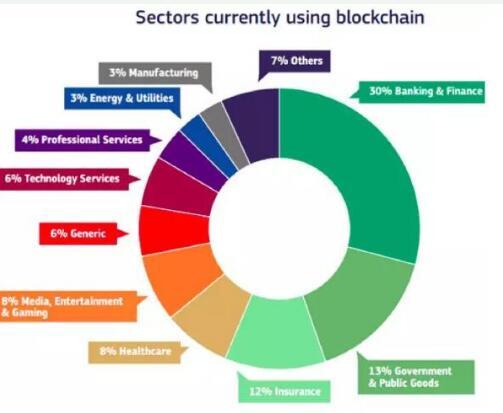 区块链将成为解决银行和金融机构众多问题的万能药