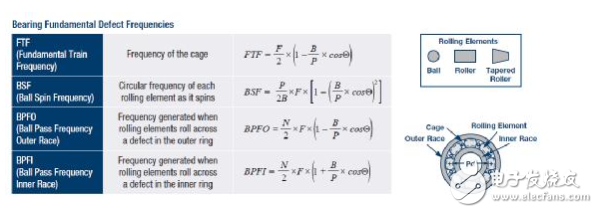 传感器性能如何支持状态监控解决方案