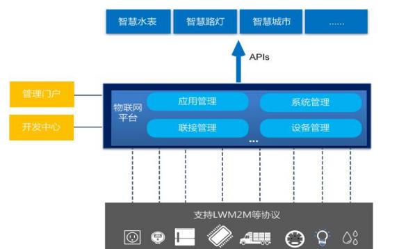 中国电信物联网开放平台_NB-IoT 业务对接指导书资料免费下载