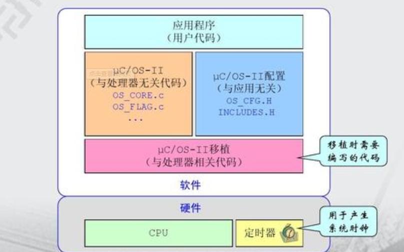 uCOS信号量源码的详细资料分析