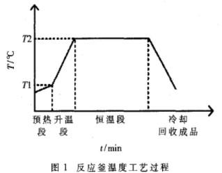 采用基于BP神经网络的PID控制方法实现反应釜温度控制系统的设计