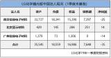 "LG化学 | 偏光板事业部出售""重在速度而非价格"""
