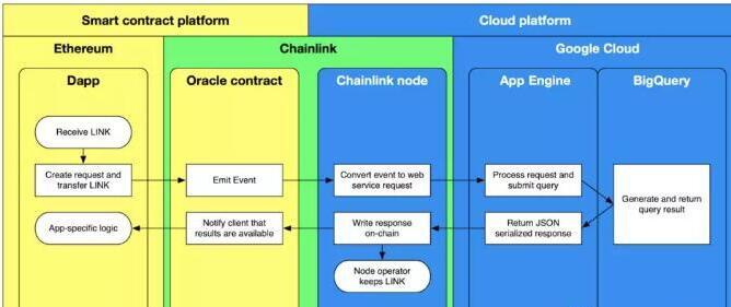 区块链云端混合型应用以及BigQuery Cha...