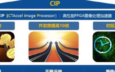 业内最强的FPGA图像加速解决方案