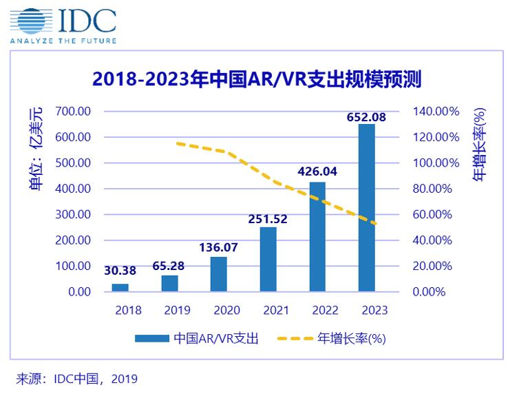 2018-2023年中國AR/VR市場規模