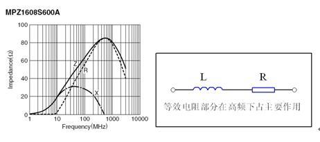 液晶电视的电磁兼容设计方案