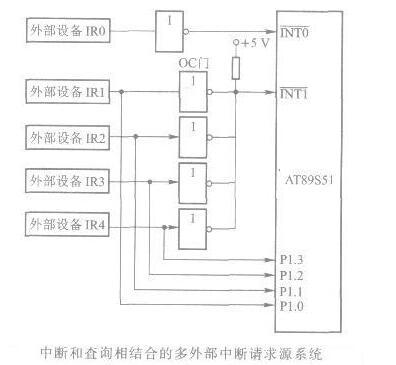 AT89S51单片机扩充外部中断源系统的设计