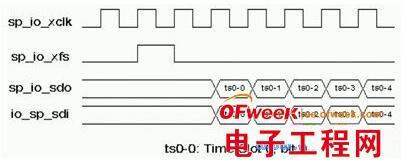 SoC芯片中内部总线模块的设计