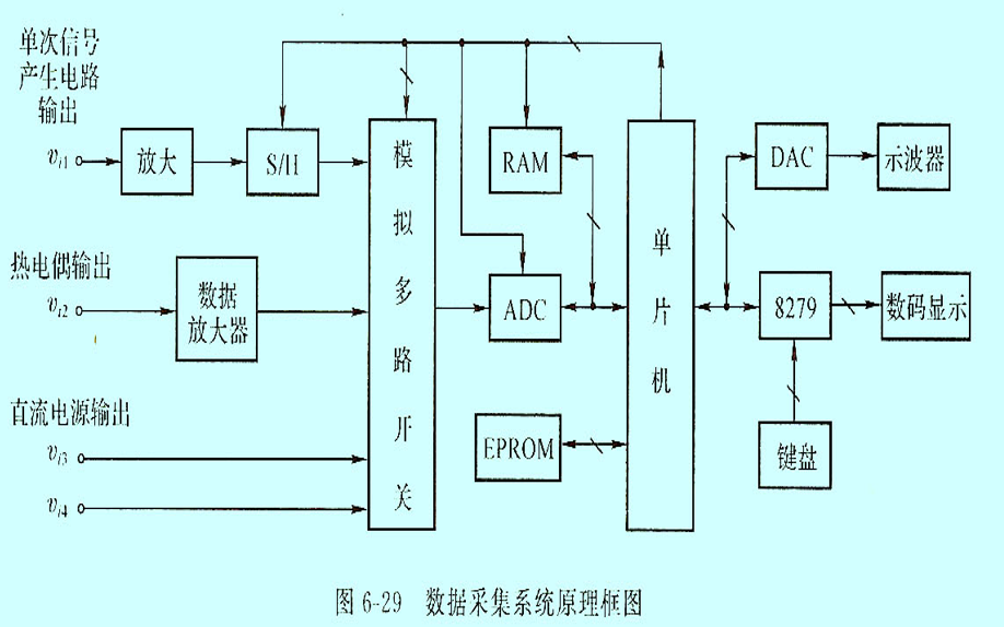 嵌入式系统接口与案例的分析与设计资料说明