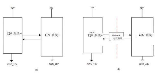 简化HEV 48-V系统的隔离CAN、电源接口
