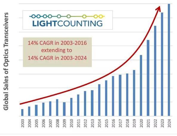 5G商用将拉动光模块需求增长未来整个市场空间累计...