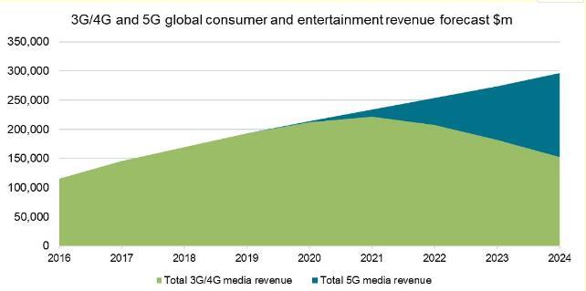 5G娱乐收入将在2020年代初期开始扩大