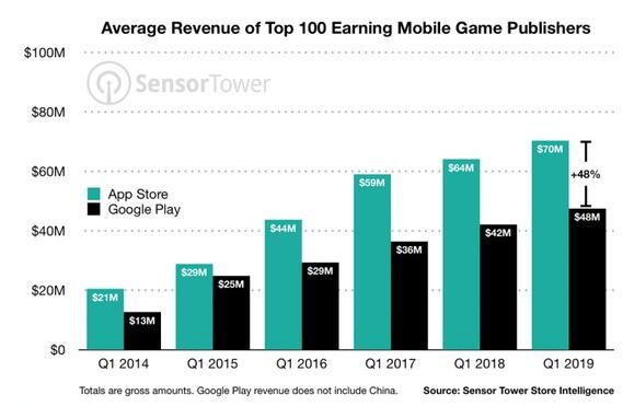 iOS应用发行商比Android应用发行商更赚钱平均要高出约64%