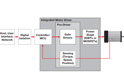 TI旋轉電機的電機驅動和控制解決方案資料免費下載