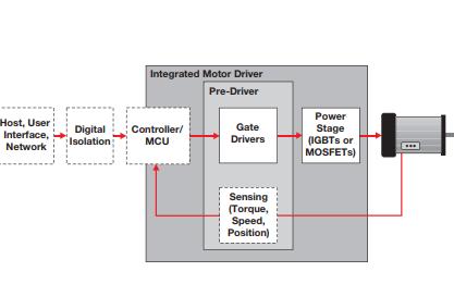 TI旋转电机的电机驱动和控制解决方案资料免费下载