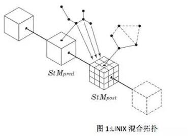 下一代区块链商业解决方案LINIX介绍