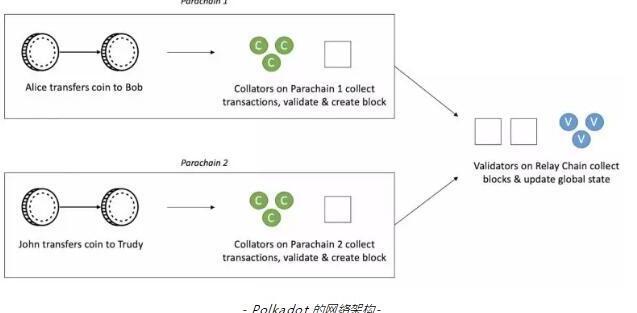区块链互操作性项目Cosmos和Polkadot的区别介绍
