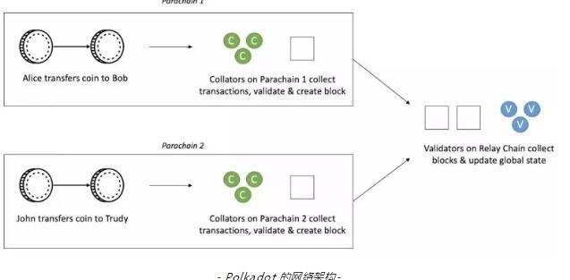 http://www.reviewcode.cn/qukuailian/52576.html