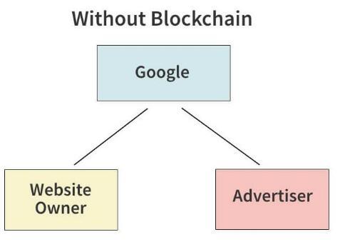 区块链技术将会对数字营销和广告产生巨大的影响