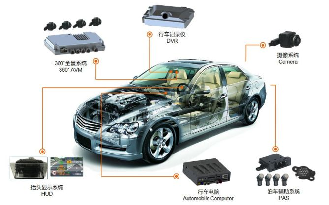使用非车规的电子元件在车上到底有多大的风险?