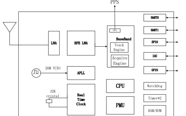 BDS和GPS双系统厘米级导航定位模块SKG12XR的数据手册免费下载