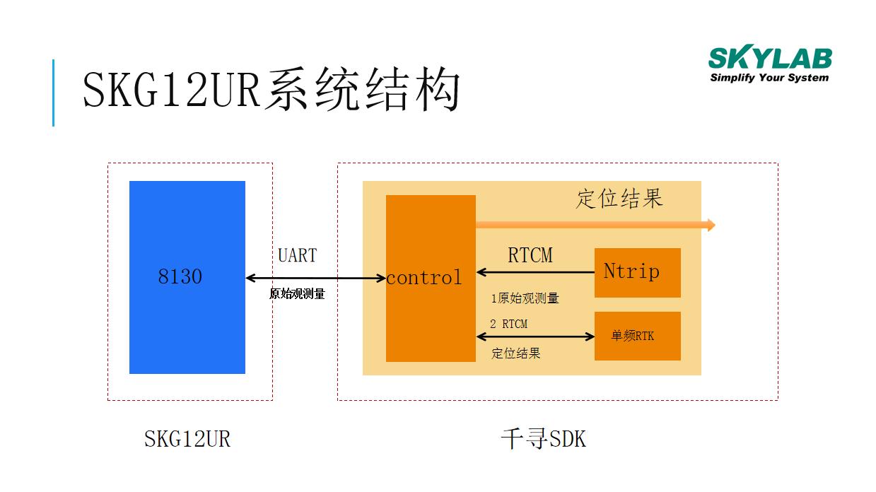 SKG12UR高精度定位模块功能全面解析