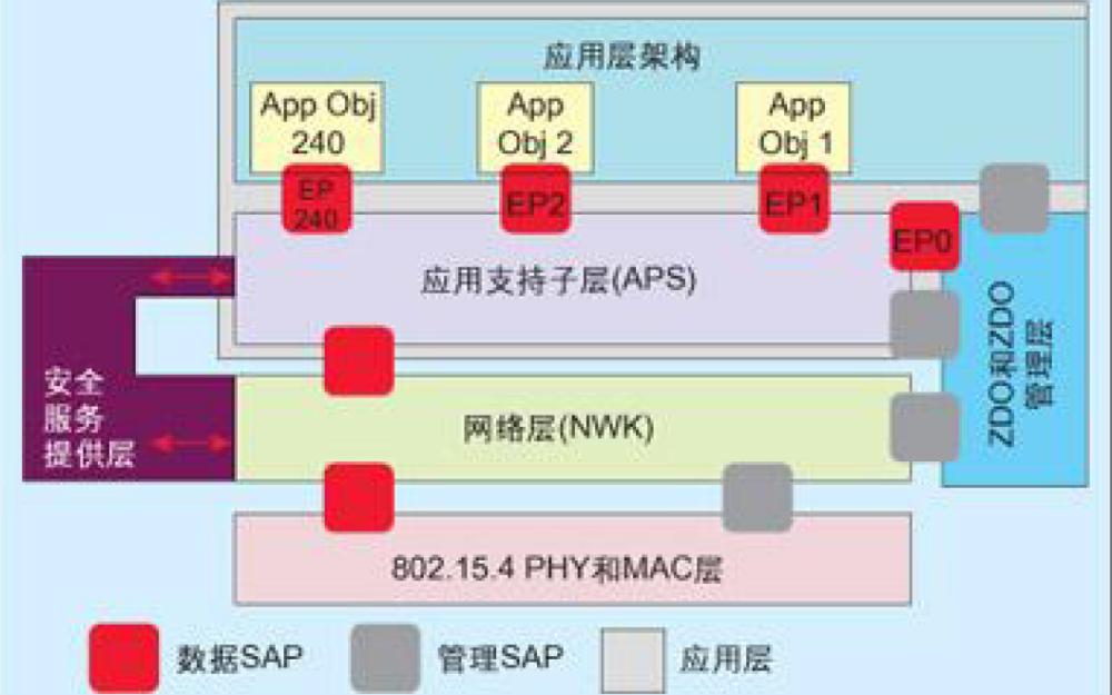 Zigbee协议栈的中文资料说明
