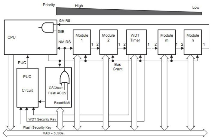 使用MSP430中断实现一个键盘的实例资料免费下载