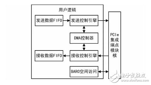 关于PCIe协议中FPGA的实现