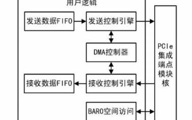 關于PCIe協議中FPGA的實現