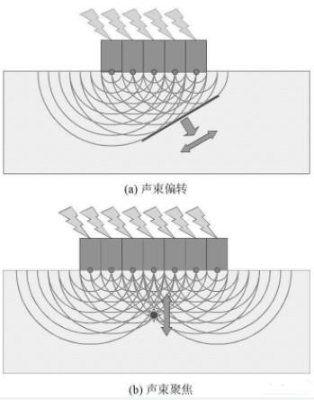 超声无损检测成像技术的应用及发展方向
