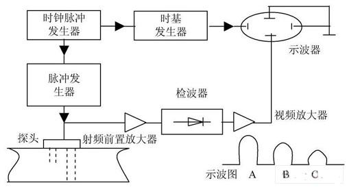 超声探伤技术的基本原理、分类及在无损检测中的应用