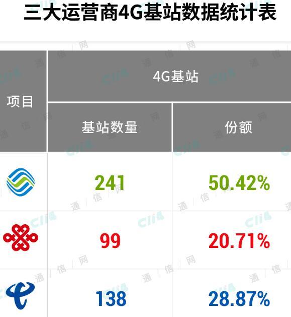FDD牌照的发放将助力中国移动建设更厚的4G打底网
