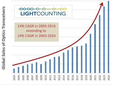5G光模块是应该追求前景还是钱景