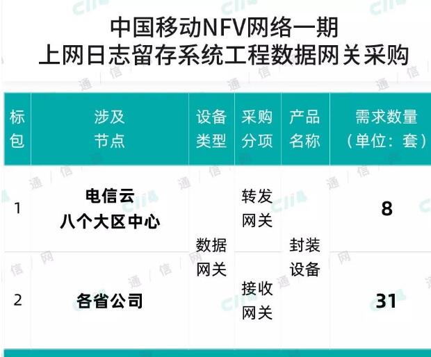 中国移动开启了NFV网络一期上网日志留存系统工程数据网关集采公告