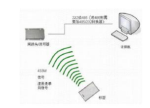 RFID在物流仓储有什么帮助