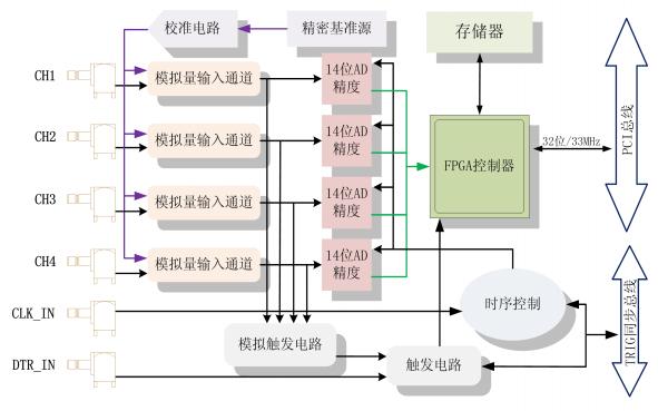PXI8504B和PXI8514B及PCL8504B和PCL8514B采样数字化仪使用手册