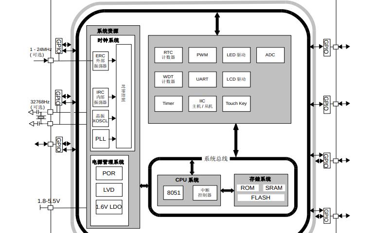 CA51F3系列MCU中文用户手册资料免费下载