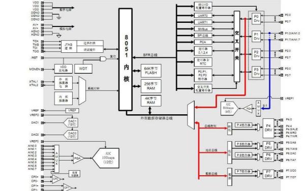 C8051F020混合信号系统级MCU芯片的中文资料概述