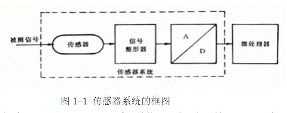 传感器的定义和分类