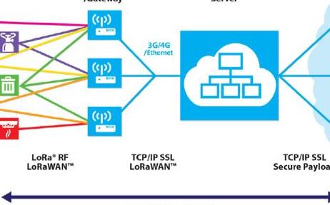 关于LoRa无线技术的介绍