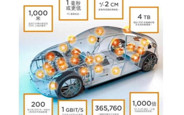 传感器和连接器 自动驾驶传感技术如何演进