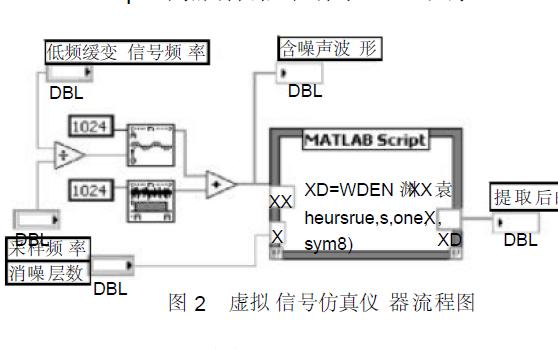 CVI与MATLAB接口技术的详细资料研究