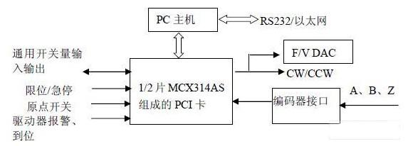 基于工业PC和专用DSP技术的经济型网络化开放式数控系统的设计