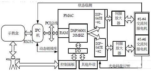 采用PC-Based开放式系统架构的喷涂机器人控制器调试系统的设计