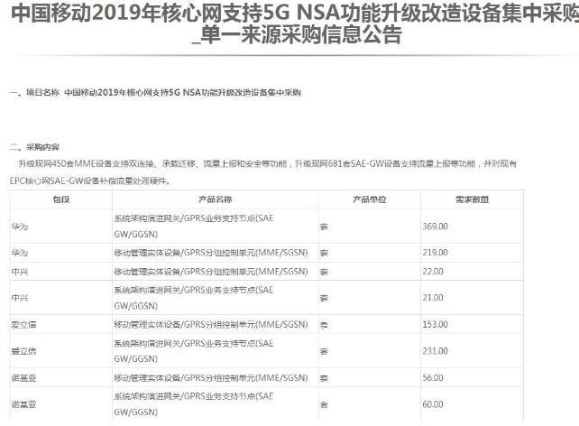 5G竞争已经开始各大设备商正在新赛道开启5G竞赛