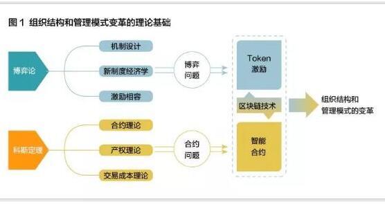 区块链更应该定义为一种重塑生产关系的技术