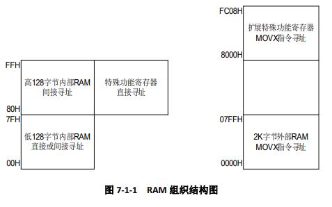CA51F2系列MCU中文用户手册资料免费下载