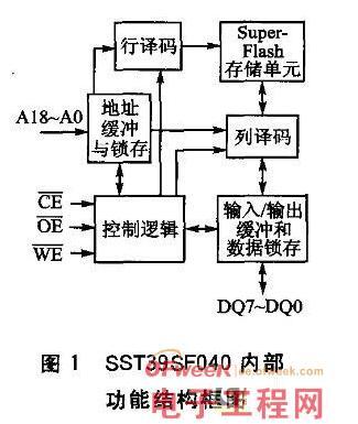 基于NOR Flash存储器与MCS-51单片机之间的接口设计