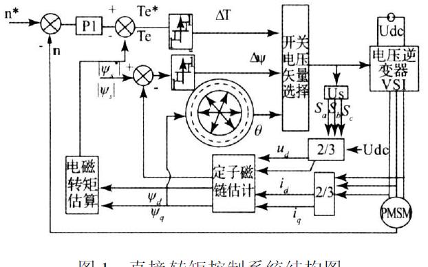 使用永磁同步电机HIL进行仿真研究的详细资料说明